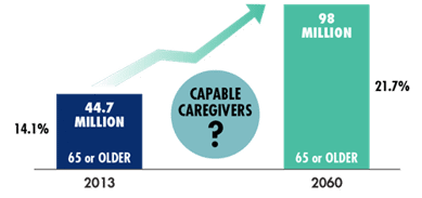 Caregivers Graphic