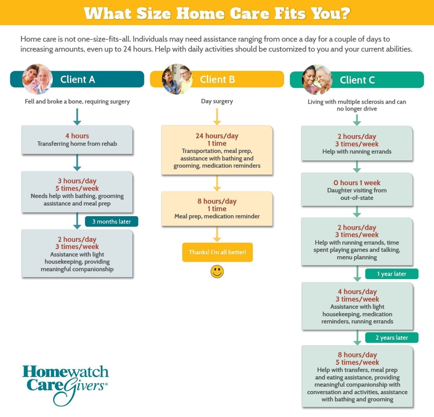 Home Care Cost Chart in Hartford