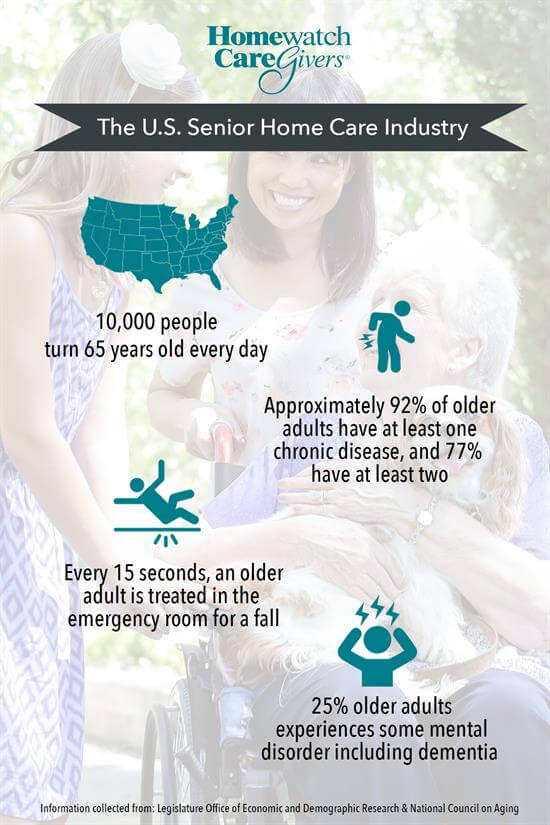 Infographic US Senior Care Stats