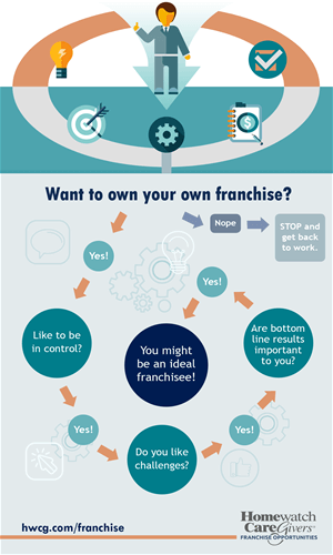 Want to own your own franchise flowchart?
